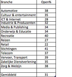 Nieuwsbrief openings percentages